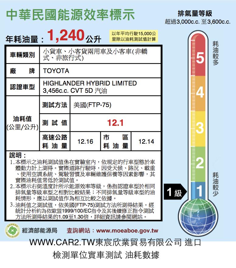 東宸欣業貿易2014 TOYOTA HIGHLANDER HYBRID實車測試油耗數據